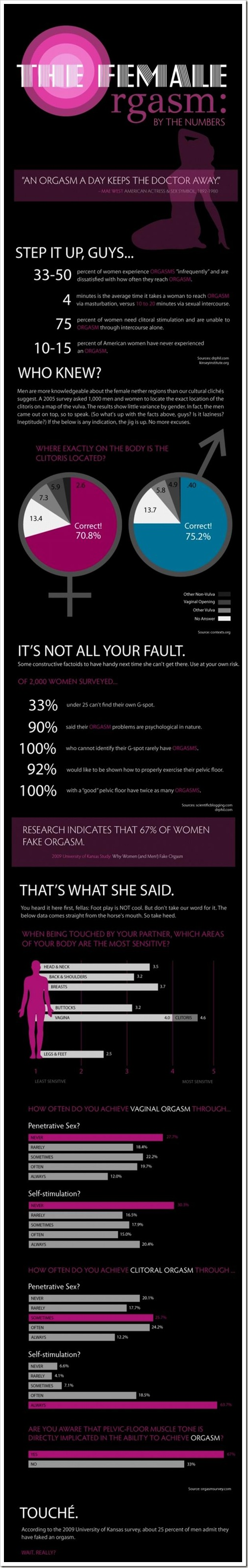 female-orgasm-by-the-numbers1